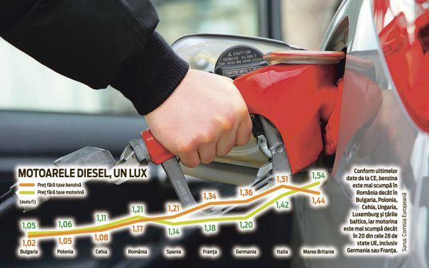 grafic benzina